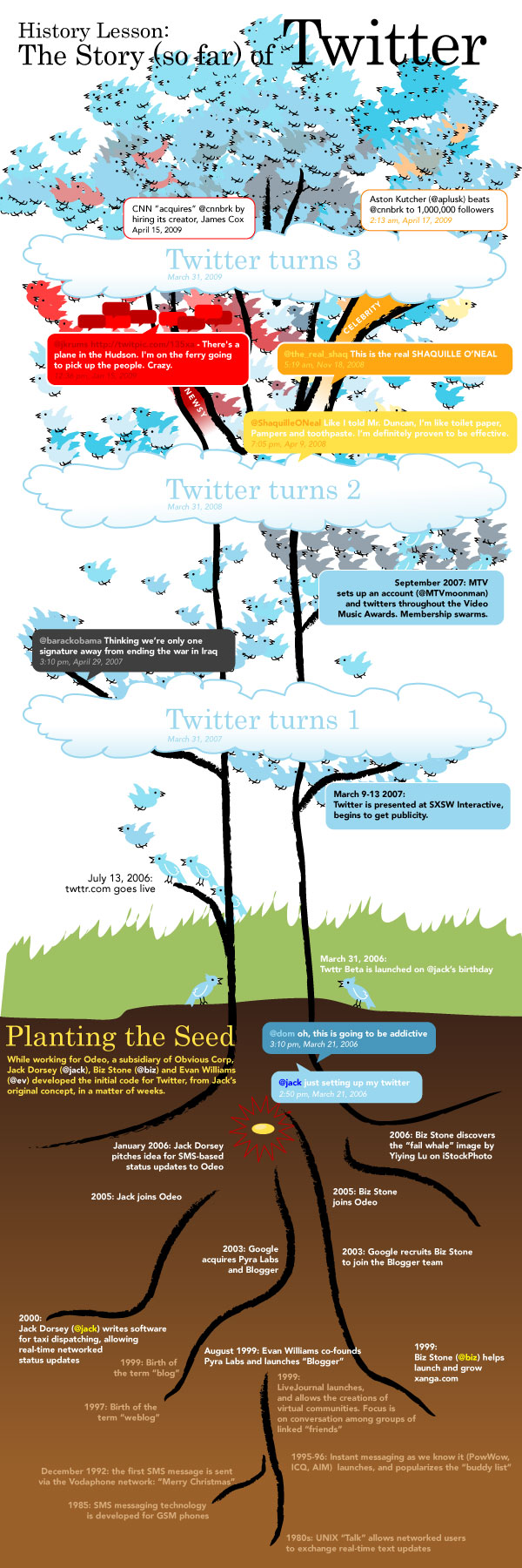 History-of-twitter-concept